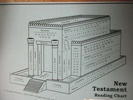 Scripture Mastery: OT/NT Reading Chart